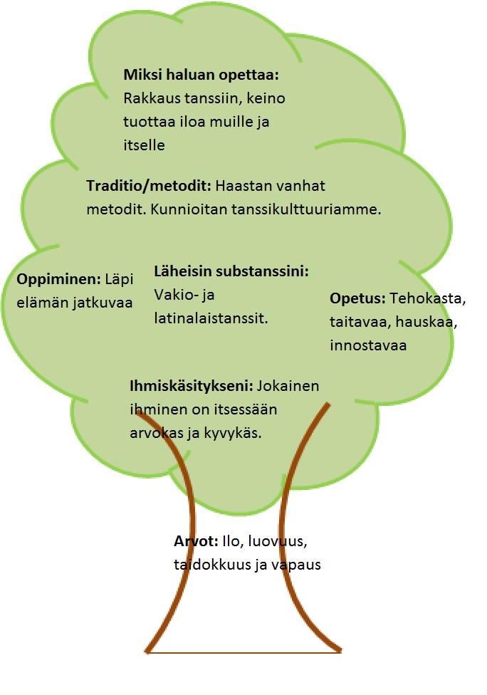Pedagoginen puu Saara Tuikkala